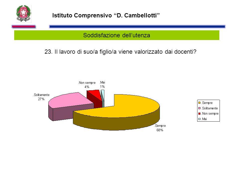 Istituto Comprensivo D. Cambellotti Soddisfazione dell'utenza 23.