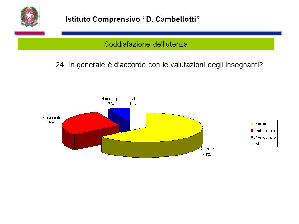 Istituto Comprensivo D. Cambellotti Soddisfazione dell'utenza 24.