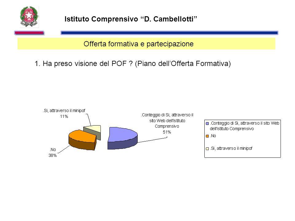 Istituto Comprensivo D. Cambellotti Offerta formativa e partecipazione 1.