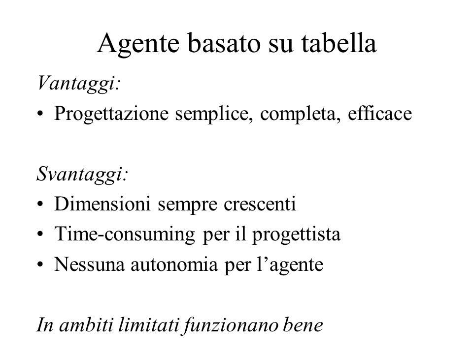 Agente basato su tabella Vantaggi: Progettazione semplice, completa, efficace Svantaggi: Dimensioni sempre crescenti Time-consuming per il progettista Nessuna autonomia per l'agente In ambiti limitati funzionano bene