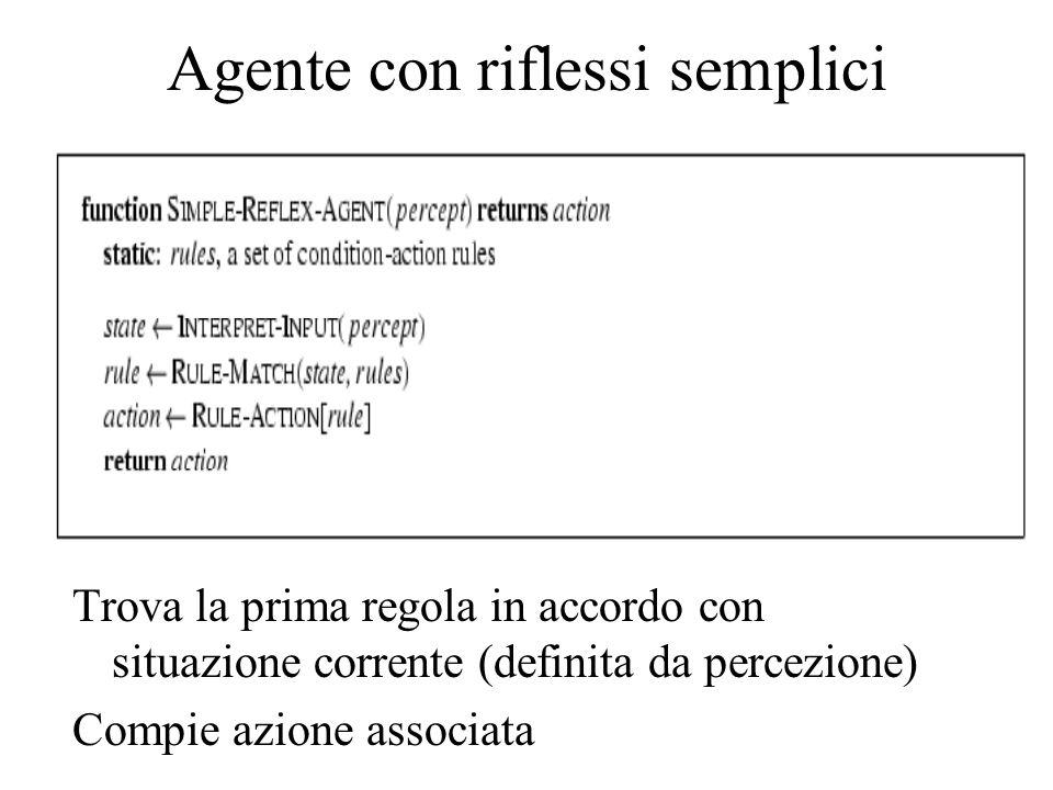 Trova la prima regola in accordo con situazione corrente (definita da percezione) Compie azione associata