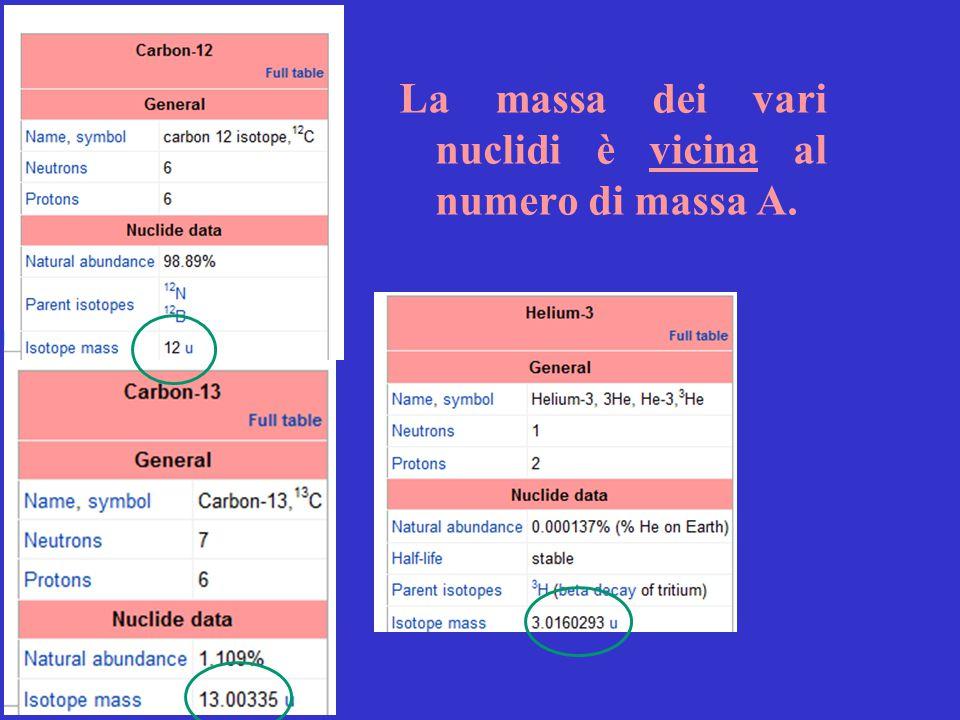 La massa dei vari nuclidi è vicina al numero di massa A.