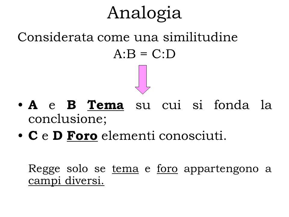 Analogia Considerata come una similitudine A:B = C:D A e B Tema su cui si fonda la conclusione; C e D Foro elementi conosciuti.