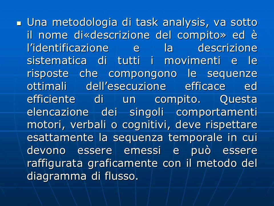 Una metodologia di task analysis, va sotto il nome di«descrizione del compito» ed è l'identificazione e la descrizione sistematica di tutti i movimenti e le risposte che compongono le sequenze ottimali dell'esecuzione efficace ed efficiente di un compito.