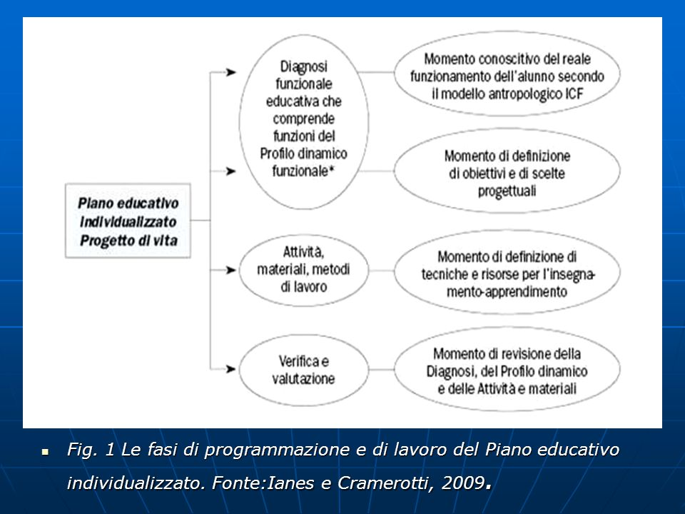 Fig. 1 Le fasi di programmazione e di lavoro del Piano educativo individualizzato. Fonte:Ianes e Cramerotti, 2009. Fig. 1 Le fasi di programmazione e