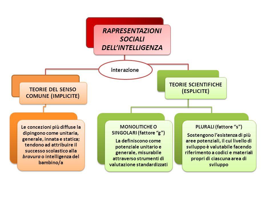 RAPRESENTAZIONI SOCIALI DELL'INTELLIGENZA TEORIE DEL SENSO COMUNE (IMPLICITE) Le concezioni più diffuse la dipingono come unitaria, generale, innata e