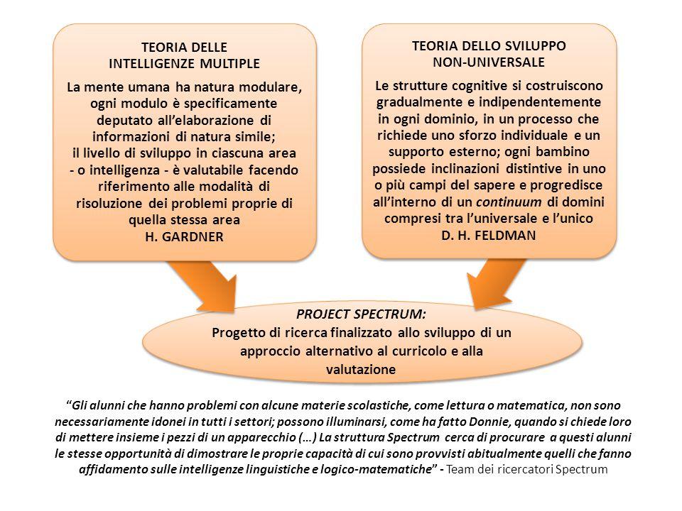 PROJECT SPECTRUM: Progetto di ricerca finalizzato allo sviluppo di un approccio alternativo al curricolo e alla valutazione TEORIA DELLE INTELLIGENZE