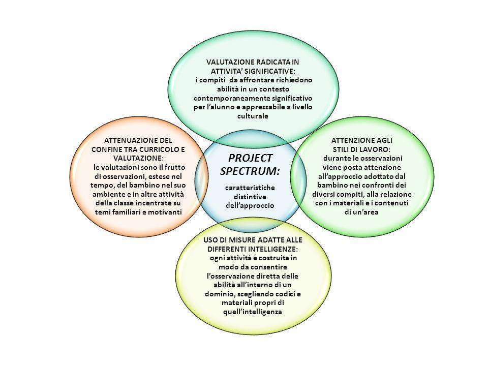 PROJECT SPECTRUM: caratteristiche distintive dell'approccio VALUTAZIONE RADICATA IN ATTIVITA' SIGNIFICATIVE: i compiti da affrontare richiedono abilit