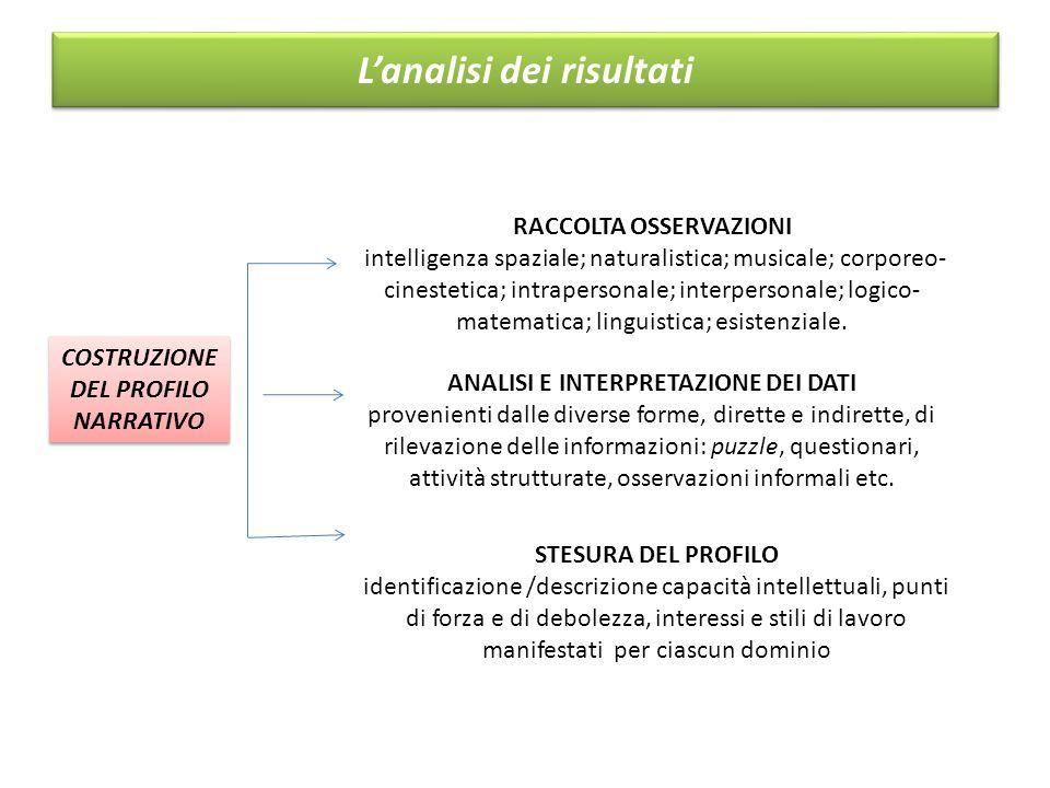 L'analisi dei risultati COSTRUZIONE DEL PROFILO NARRATIVO COSTRUZIONE DEL PROFILO NARRATIVO STESURA DEL PROFILO identificazione /descrizione capacità