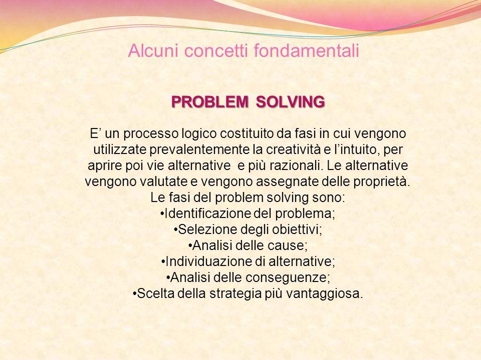 PROBLEM SOLVING E' un processo logico costituito da fasi in cui vengono utilizzate prevalentemente la creatività e l'intuito, per aprire poi vie alter