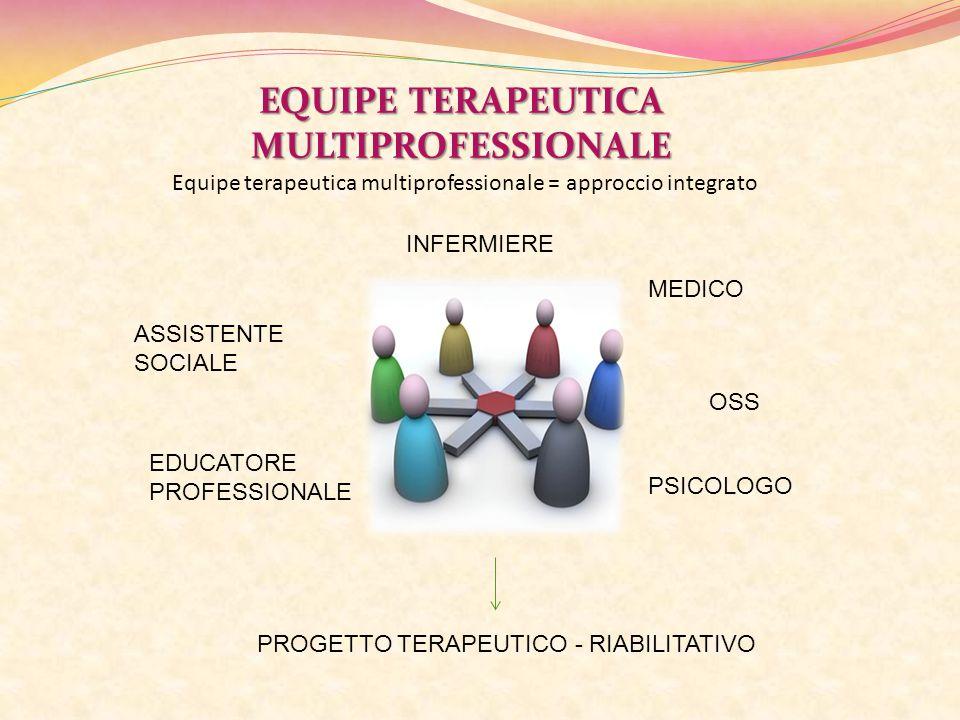 EQUIPE TERAPEUTICA MULTIPROFESSIONALE Equipe terapeutica multiprofessionale = approccio integrato INFERMIERE ASSISTENTE SOCIALE EDUCATORE PROFESSIONAL