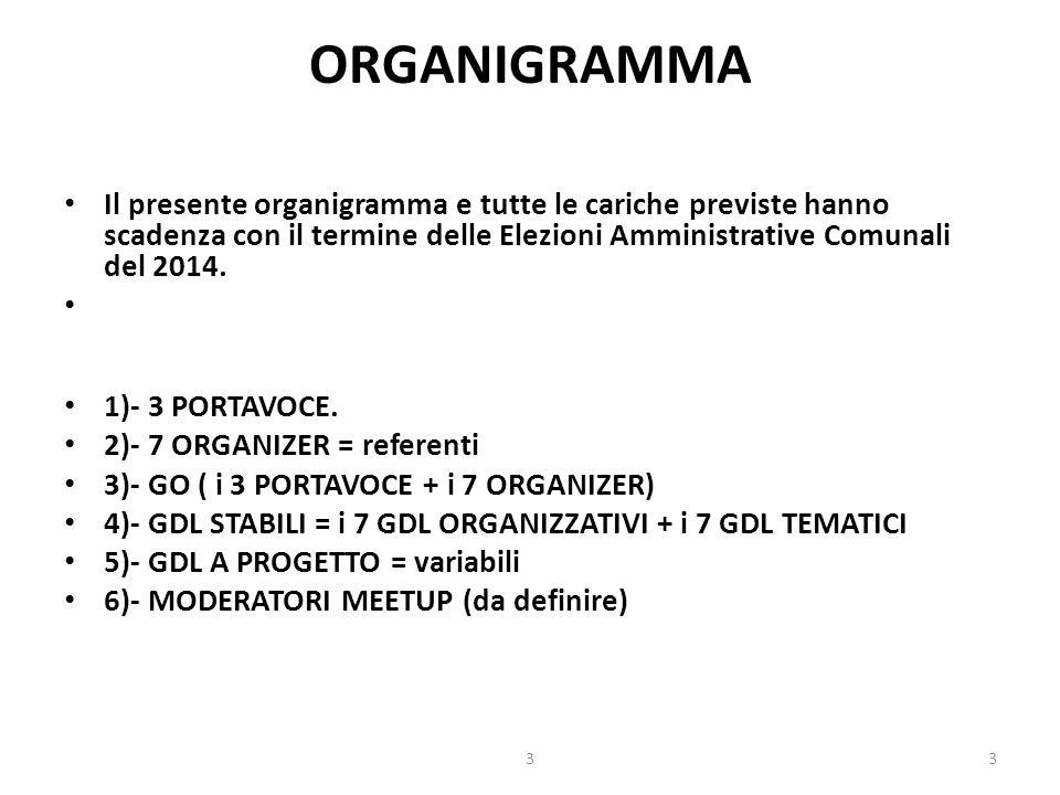 ORGANIGRAMMA Il presente organigramma e tutte le cariche previste hanno scadenza con il termine delle Elezioni Amministrative Comunali del 2014.
