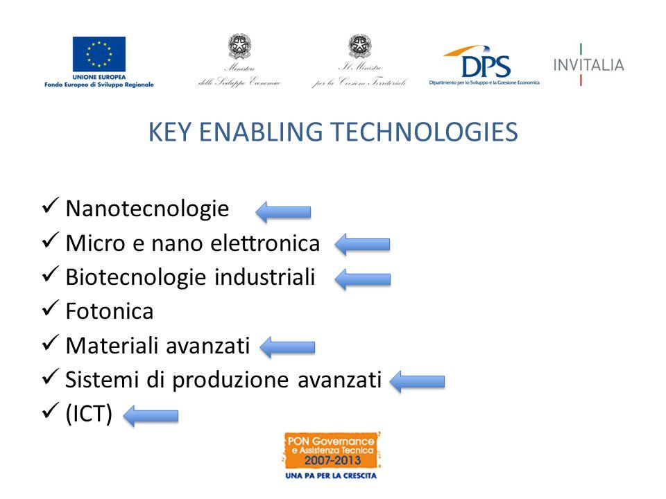 KEY ENABLING TECHNOLOGIES Nanotecnologie Micro e nano elettronica Biotecnologie industriali Fotonica Materiali avanzati Sistemi di produzione avanzati (ICT)