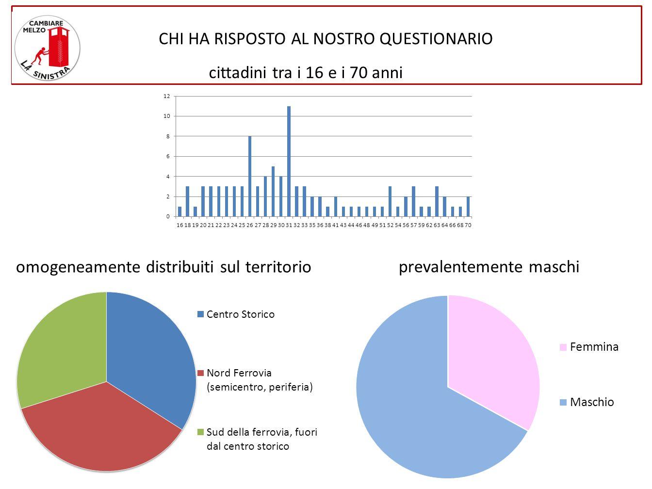CHI HA RISPOSTO AL NOSTRO QUESTIONARIO omogeneamente distribuiti sul territorio cittadini tra i 16 e i 70 anni prevalentemente maschi