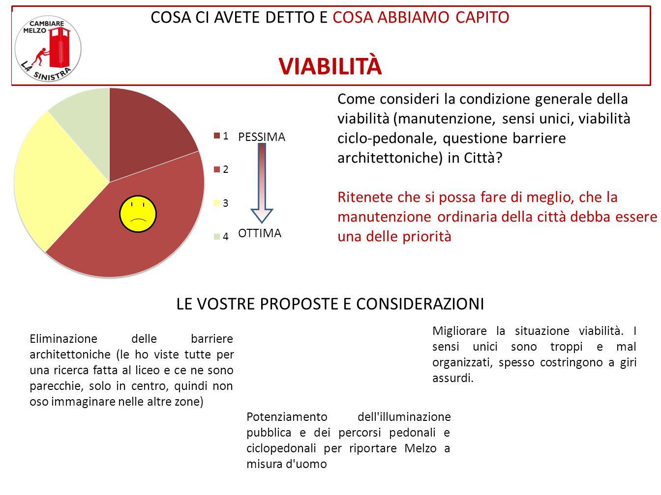 Come consideri la condizione generale della viabilità (manutenzione, sensi unici, viabilità ciclo-pedonale, questione barriere architettoniche) in Città.