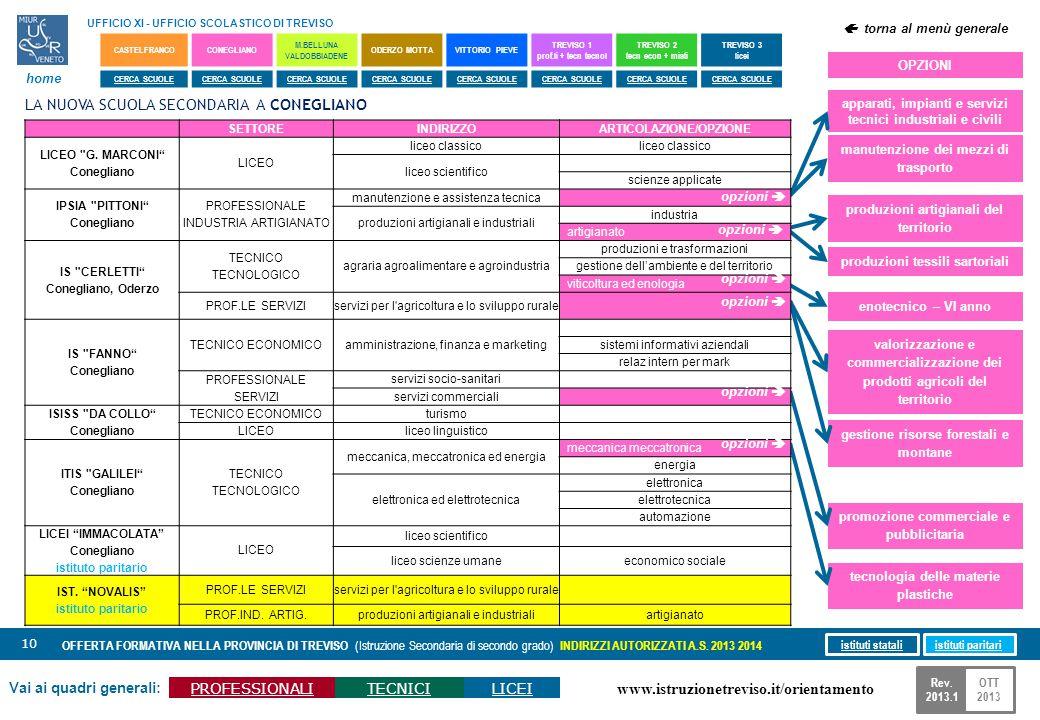 www.istruzionetreviso.it/orientamento 10 Vai ai quadri generali: PROFESSIONALITECNICILICEI OFFERTA FORMATIVA NELLA PROVINCIA DI TREVISO (Istruzione Se