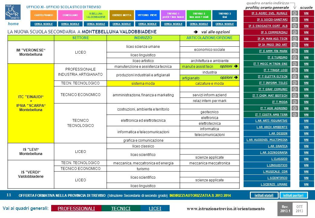 www.istruzionetreviso.it/orientamento 11 Vai ai quadri generali: PROFESSIONALITECNICILICEI OFFERTA FORMATIVA NELLA PROVINCIA DI TREVISO (Istruzione Se