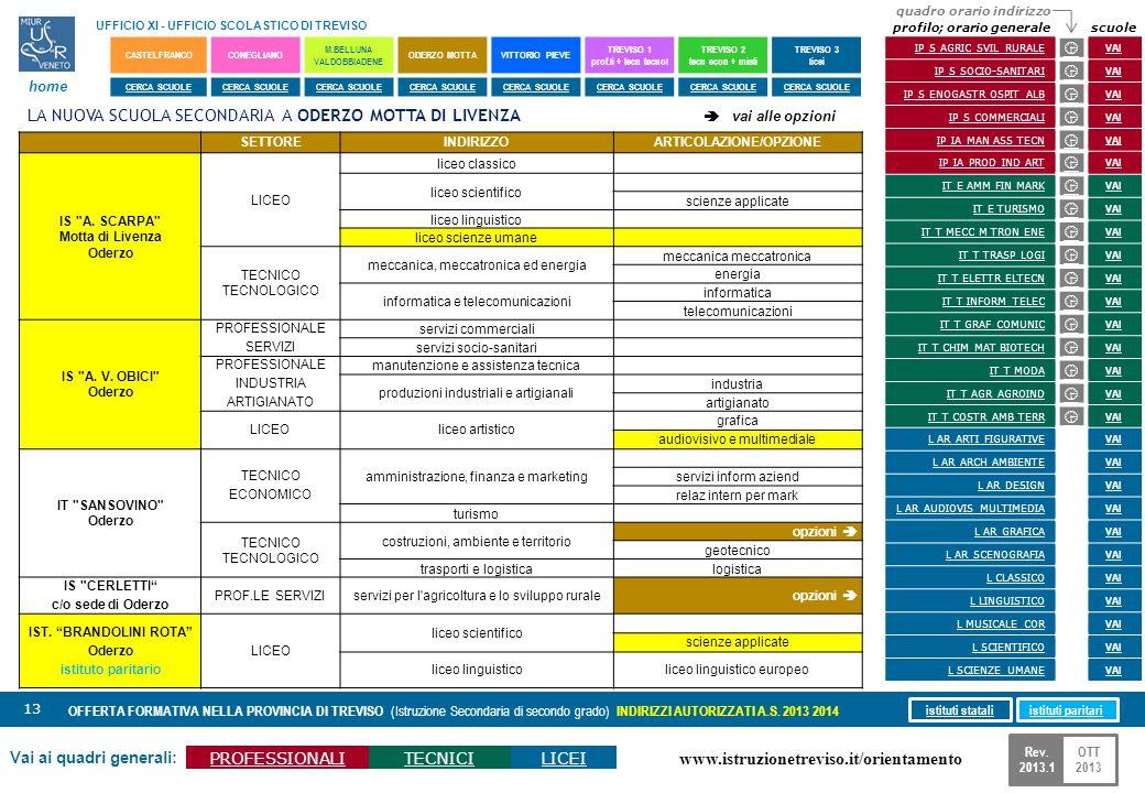 www.istruzionetreviso.it/orientamento 13 Vai ai quadri generali: PROFESSIONALITECNICILICEI OFFERTA FORMATIVA NELLA PROVINCIA DI TREVISO (Istruzione Se