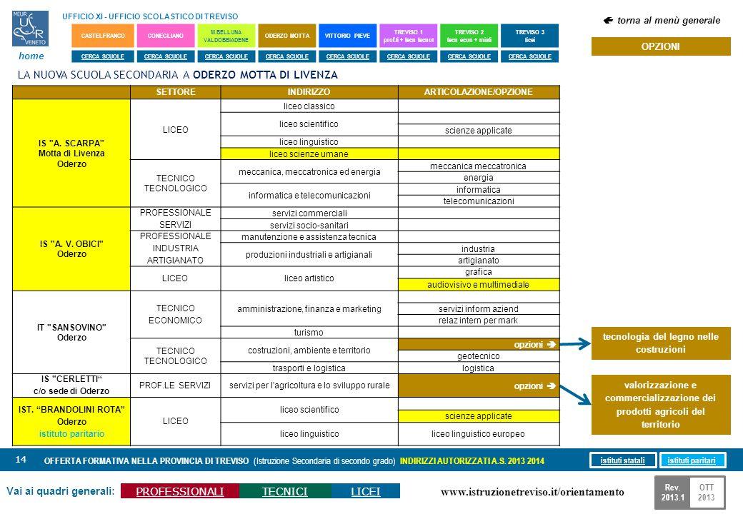 www.istruzionetreviso.it/orientamento 14 Vai ai quadri generali: PROFESSIONALITECNICILICEI OFFERTA FORMATIVA NELLA PROVINCIA DI TREVISO (Istruzione Se