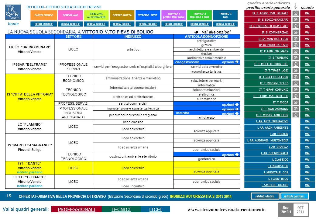 www.istruzionetreviso.it/orientamento 15 Vai ai quadri generali: PROFESSIONALITECNICILICEI OFFERTA FORMATIVA NELLA PROVINCIA DI TREVISO (Istruzione Se