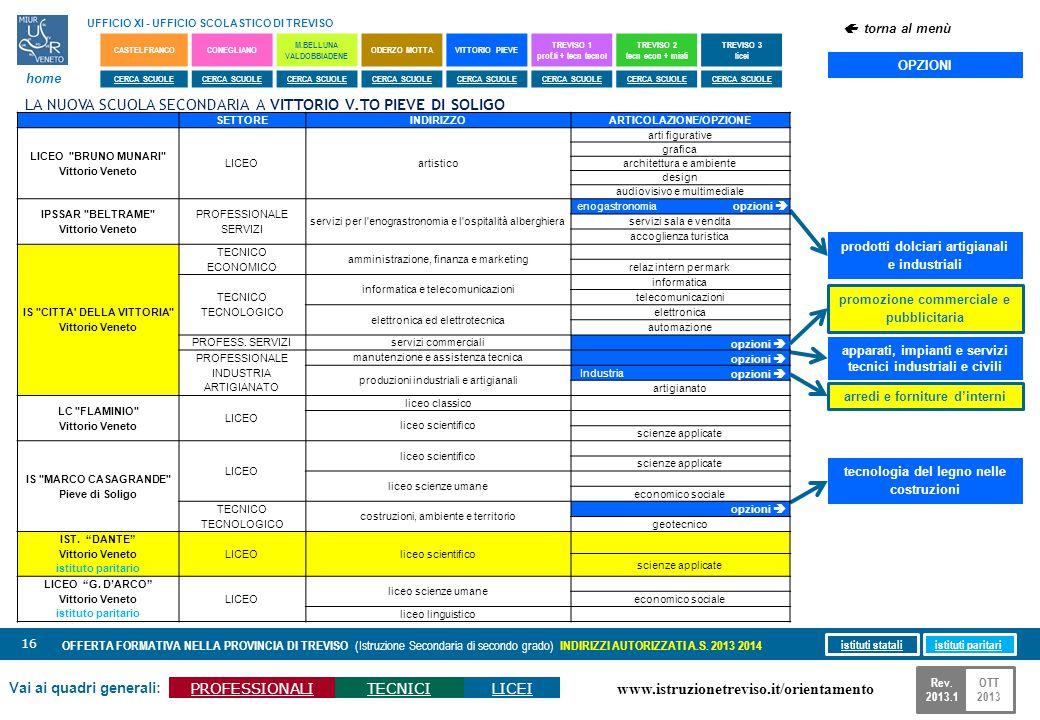 www.istruzionetreviso.it/orientamento 16 Vai ai quadri generali: PROFESSIONALITECNICILICEI OFFERTA FORMATIVA NELLA PROVINCIA DI TREVISO (Istruzione Se