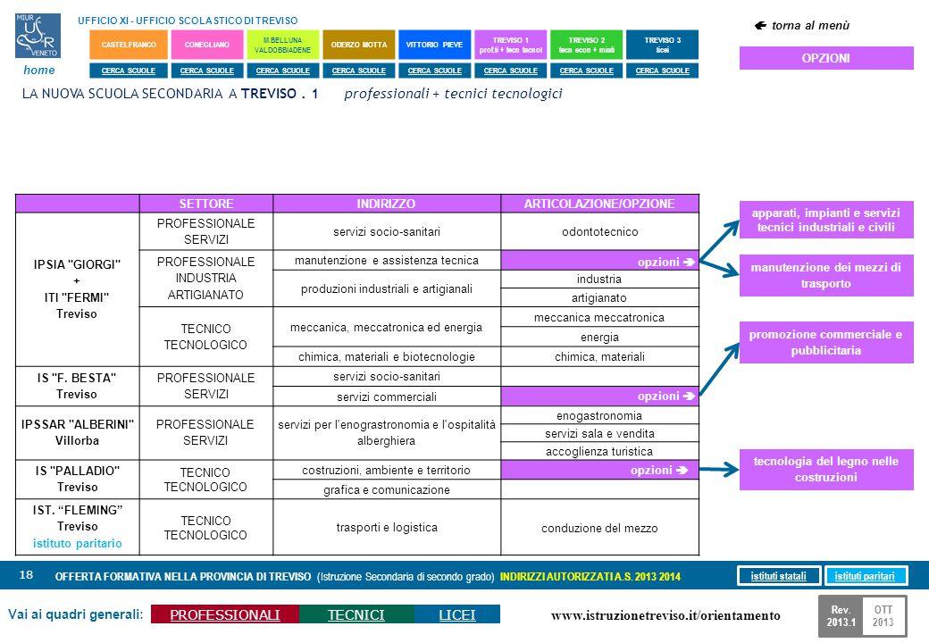 www.istruzionetreviso.it/orientamento 18 Vai ai quadri generali: PROFESSIONALITECNICILICEI OFFERTA FORMATIVA NELLA PROVINCIA DI TREVISO (Istruzione Se