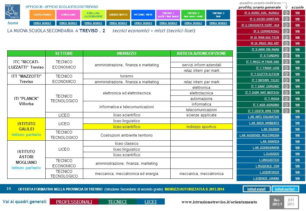 www.istruzionetreviso.it/orientamento 19 Vai ai quadri generali: PROFESSIONALITECNICILICEI OFFERTA FORMATIVA NELLA PROVINCIA DI TREVISO (Istruzione Se