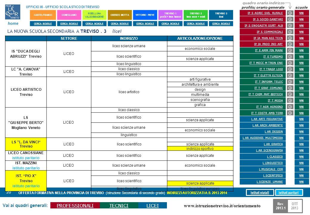 www.istruzionetreviso.it/orientamento 20 Vai ai quadri generali: PROFESSIONALITECNICILICEI OFFERTA FORMATIVA NELLA PROVINCIA DI TREVISO (Istruzione Se