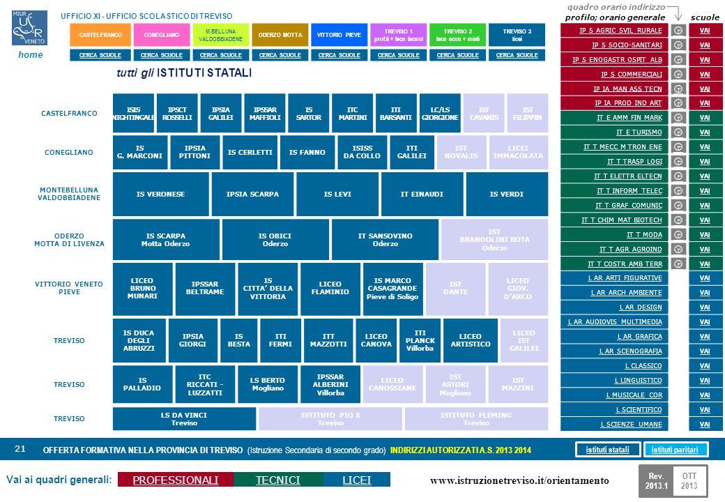 www.istruzionetreviso.it/orientamento 21 Vai ai quadri generali: PROFESSIONALITECNICILICEI OFFERTA FORMATIVA NELLA PROVINCIA DI TREVISO (Istruzione Se