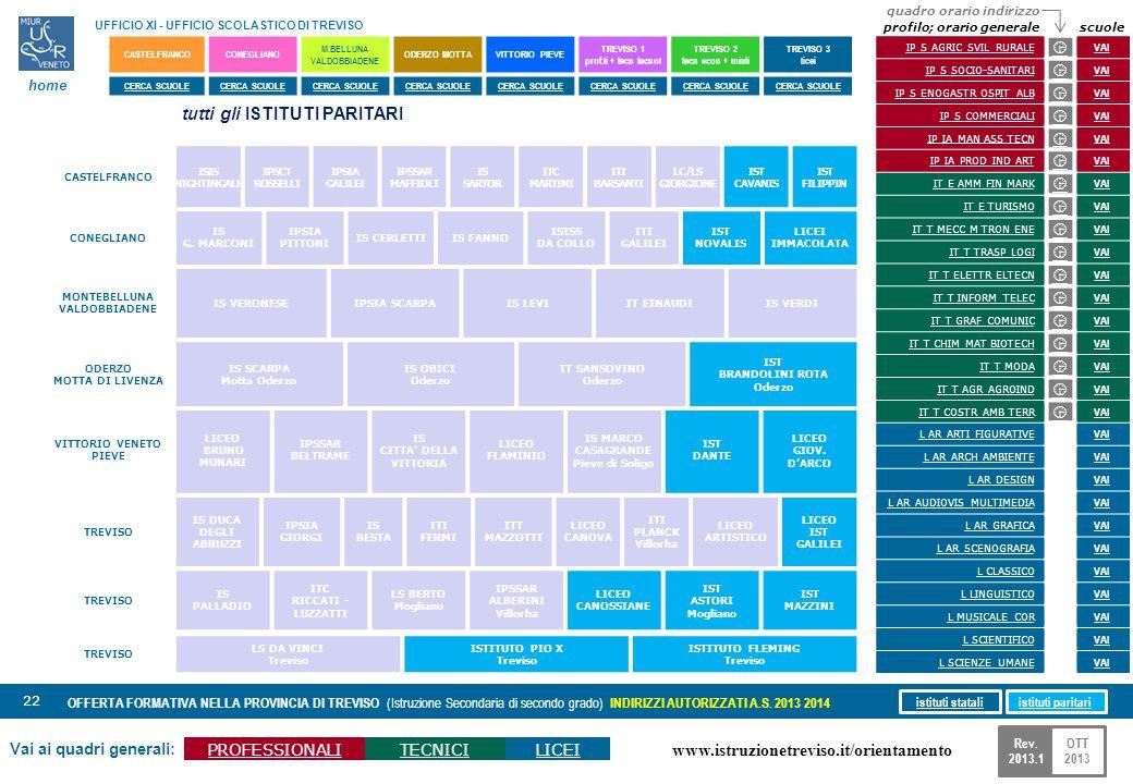 www.istruzionetreviso.it/orientamento 22 Vai ai quadri generali: PROFESSIONALITECNICILICEI OFFERTA FORMATIVA NELLA PROVINCIA DI TREVISO (Istruzione Se
