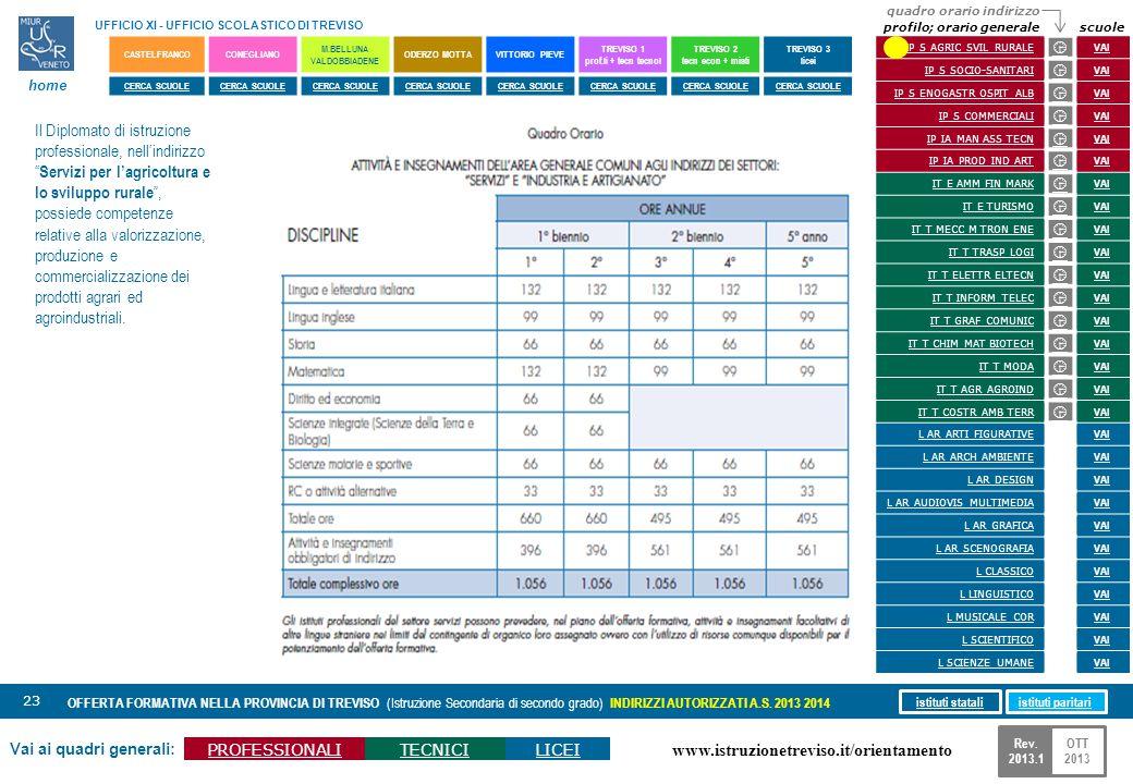 www.istruzionetreviso.it/orientamento 23 Vai ai quadri generali: PROFESSIONALITECNICILICEI OFFERTA FORMATIVA NELLA PROVINCIA DI TREVISO (Istruzione Se