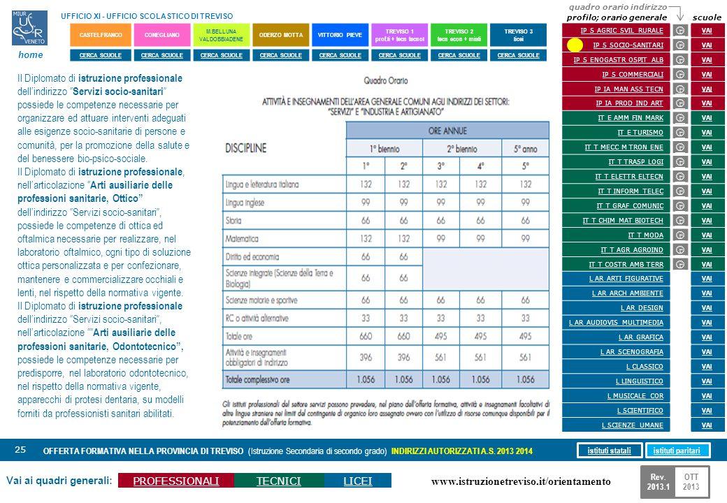 www.istruzionetreviso.it/orientamento 25 Vai ai quadri generali: PROFESSIONALITECNICILICEI OFFERTA FORMATIVA NELLA PROVINCIA DI TREVISO (Istruzione Se