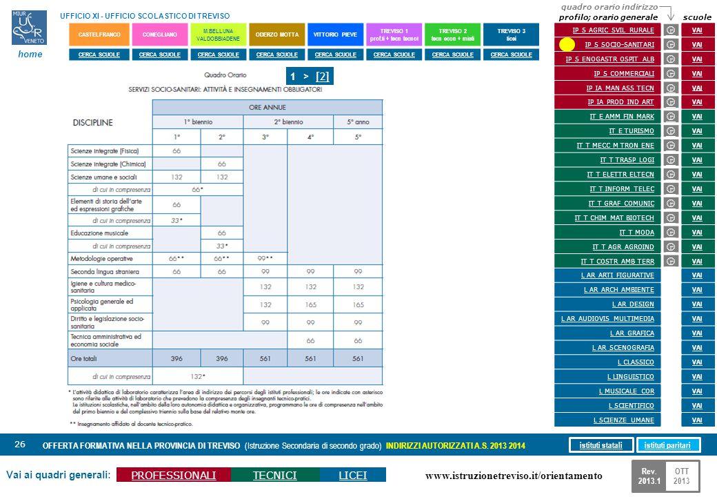 www.istruzionetreviso.it/orientamento 26 Vai ai quadri generali: PROFESSIONALITECNICILICEI OFFERTA FORMATIVA NELLA PROVINCIA DI TREVISO (Istruzione Se