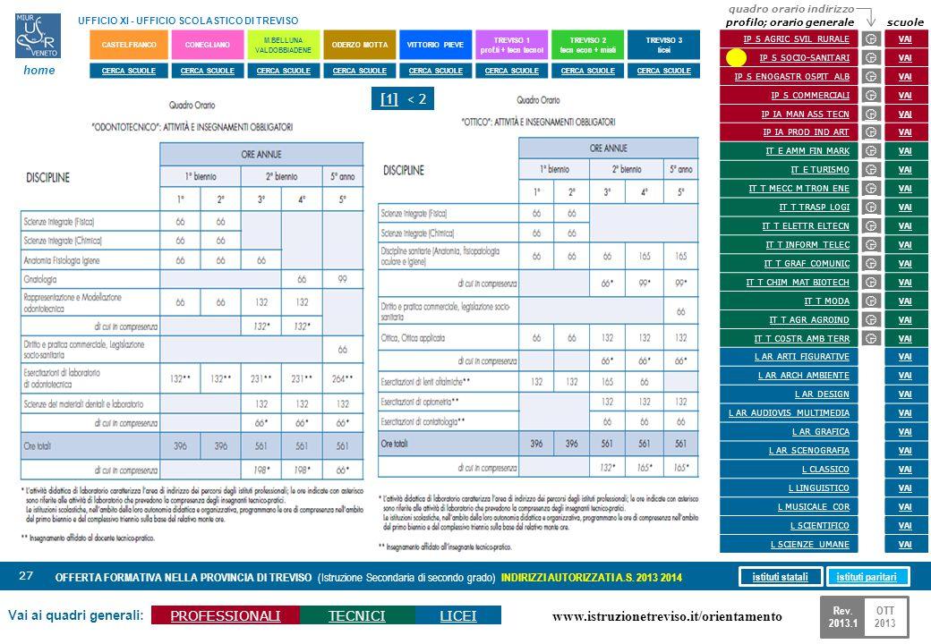 www.istruzionetreviso.it/orientamento 27 Vai ai quadri generali: PROFESSIONALITECNICILICEI OFFERTA FORMATIVA NELLA PROVINCIA DI TREVISO (Istruzione Se