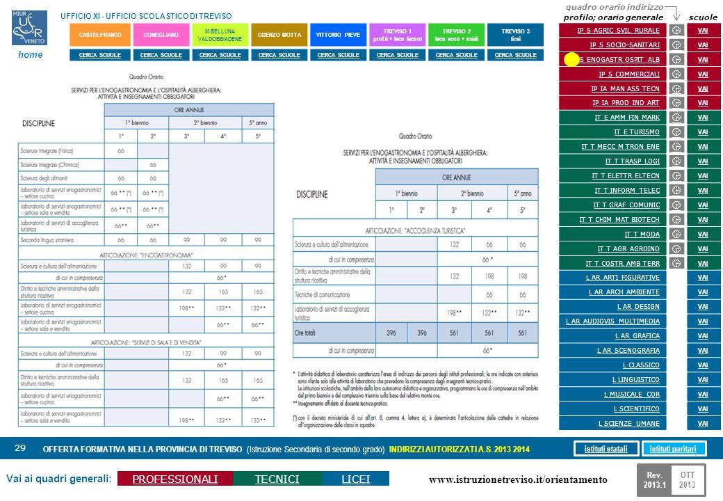 www.istruzionetreviso.it/orientamento 29 Vai ai quadri generali: PROFESSIONALITECNICILICEI OFFERTA FORMATIVA NELLA PROVINCIA DI TREVISO (Istruzione Se