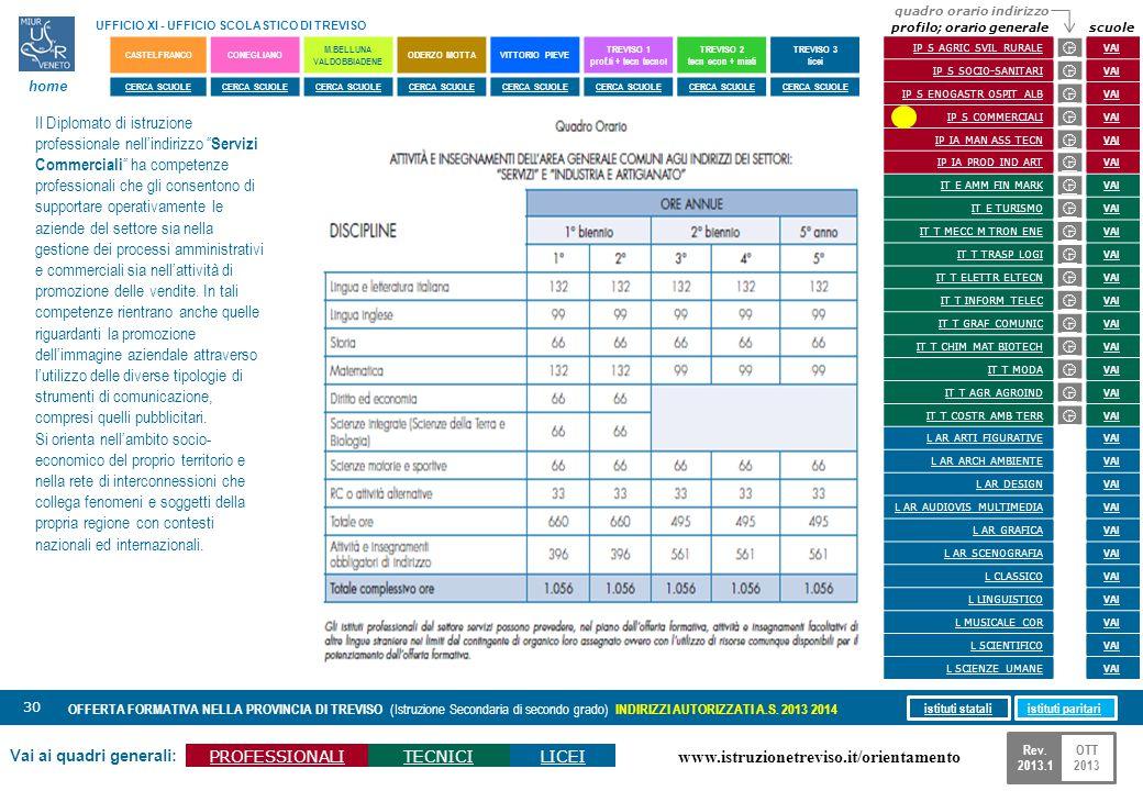 www.istruzionetreviso.it/orientamento 30 Vai ai quadri generali: PROFESSIONALITECNICILICEI OFFERTA FORMATIVA NELLA PROVINCIA DI TREVISO (Istruzione Se