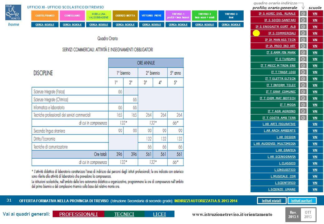 www.istruzionetreviso.it/orientamento 31 Vai ai quadri generali: PROFESSIONALITECNICILICEI OFFERTA FORMATIVA NELLA PROVINCIA DI TREVISO (Istruzione Se