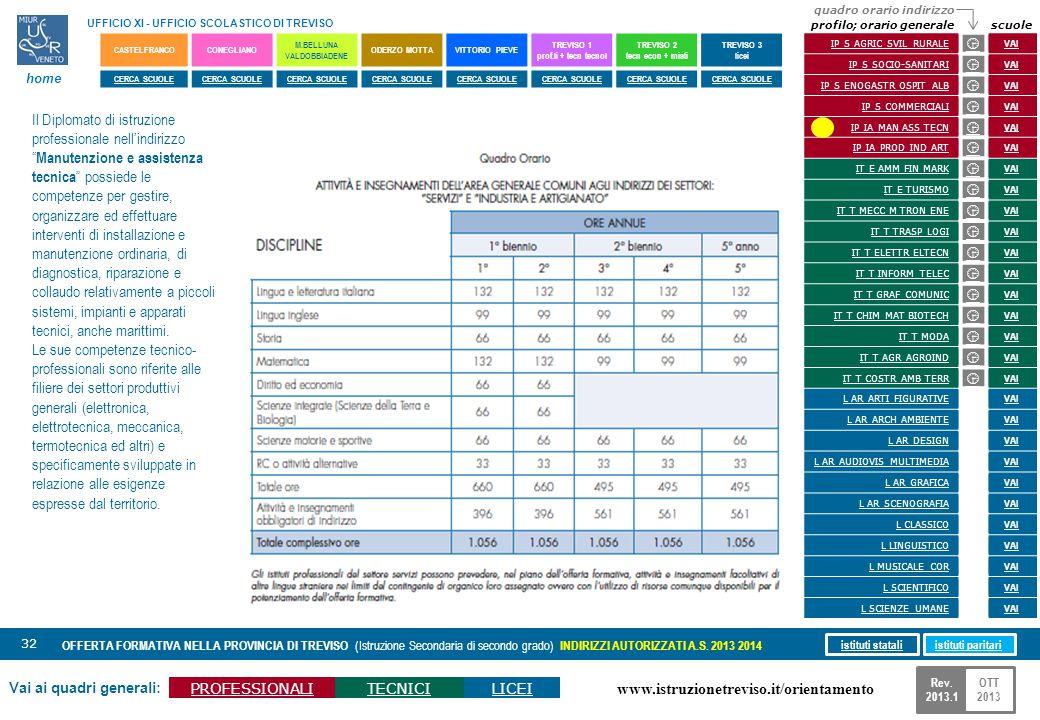 www.istruzionetreviso.it/orientamento 32 Vai ai quadri generali: PROFESSIONALITECNICILICEI OFFERTA FORMATIVA NELLA PROVINCIA DI TREVISO (Istruzione Se