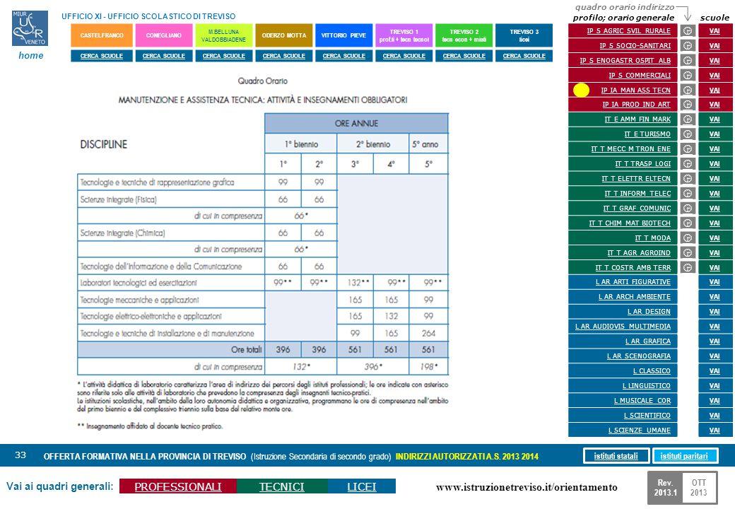 www.istruzionetreviso.it/orientamento 33 Vai ai quadri generali: PROFESSIONALITECNICILICEI OFFERTA FORMATIVA NELLA PROVINCIA DI TREVISO (Istruzione Se