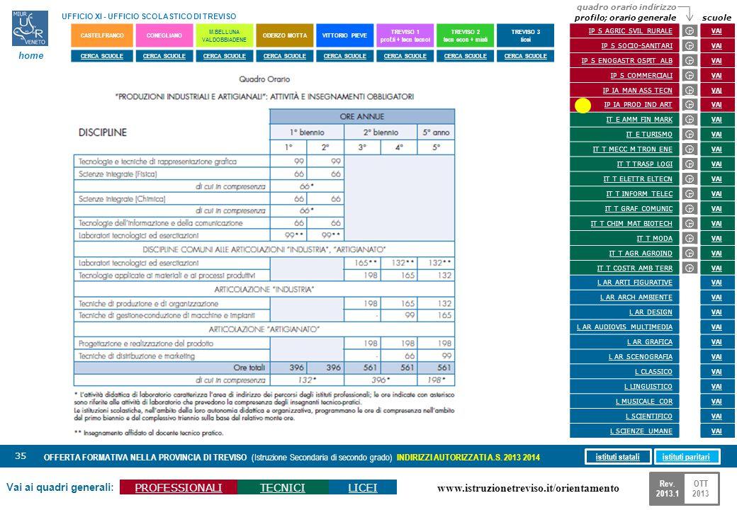 www.istruzionetreviso.it/orientamento 35 Vai ai quadri generali: PROFESSIONALITECNICILICEI OFFERTA FORMATIVA NELLA PROVINCIA DI TREVISO (Istruzione Se