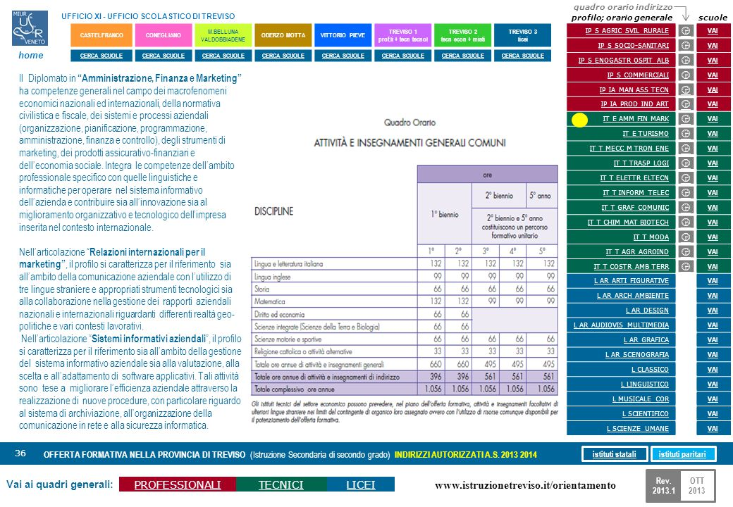 www.istruzionetreviso.it/orientamento 36 Vai ai quadri generali: PROFESSIONALITECNICILICEI OFFERTA FORMATIVA NELLA PROVINCIA DI TREVISO (Istruzione Se