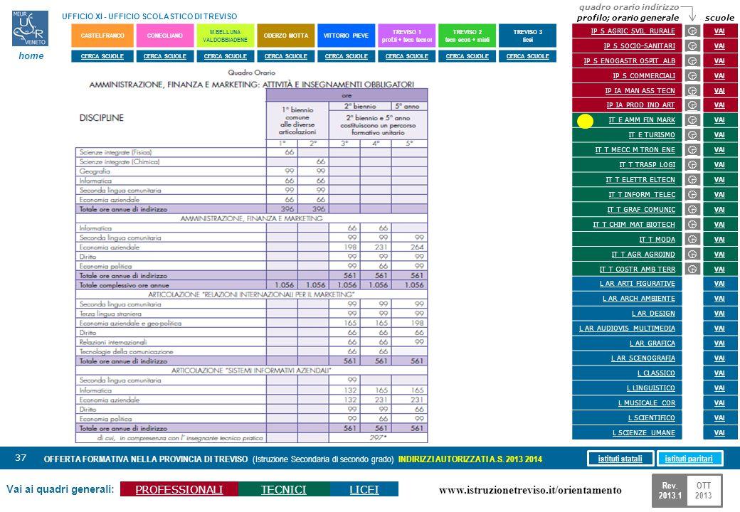 www.istruzionetreviso.it/orientamento 37 Vai ai quadri generali: PROFESSIONALITECNICILICEI OFFERTA FORMATIVA NELLA PROVINCIA DI TREVISO (Istruzione Se