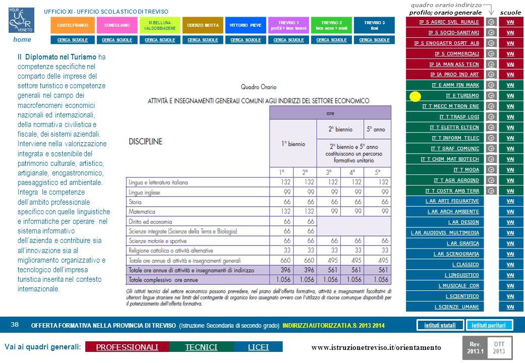 www.istruzionetreviso.it/orientamento 38 Vai ai quadri generali: PROFESSIONALITECNICILICEI OFFERTA FORMATIVA NELLA PROVINCIA DI TREVISO (Istruzione Se