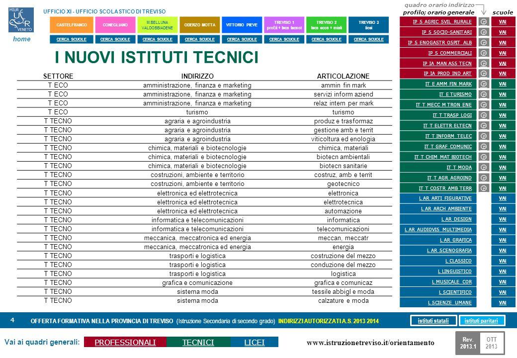 www.istruzionetreviso.it/orientamento 5 Vai ai quadri generali: PROFESSIONALITECNICILICEI OFFERTA FORMATIVA NELLA PROVINCIA DI TREVISO (Istruzione Secondaria di secondo grado) INDIRIZZI AUTORIZZATI A.S.