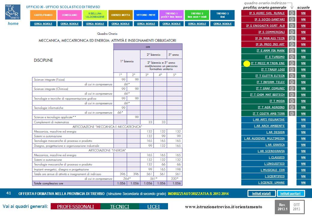 www.istruzionetreviso.it/orientamento 41 Vai ai quadri generali: PROFESSIONALITECNICILICEI OFFERTA FORMATIVA NELLA PROVINCIA DI TREVISO (Istruzione Se