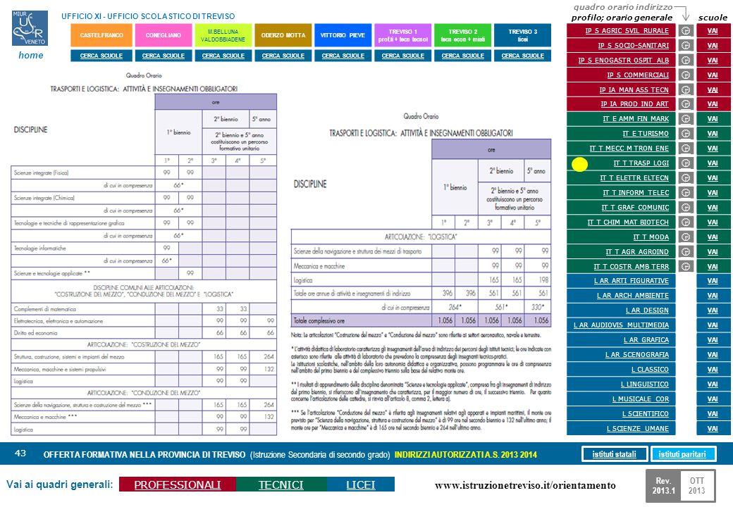 www.istruzionetreviso.it/orientamento 43 Vai ai quadri generali: PROFESSIONALITECNICILICEI OFFERTA FORMATIVA NELLA PROVINCIA DI TREVISO (Istruzione Se