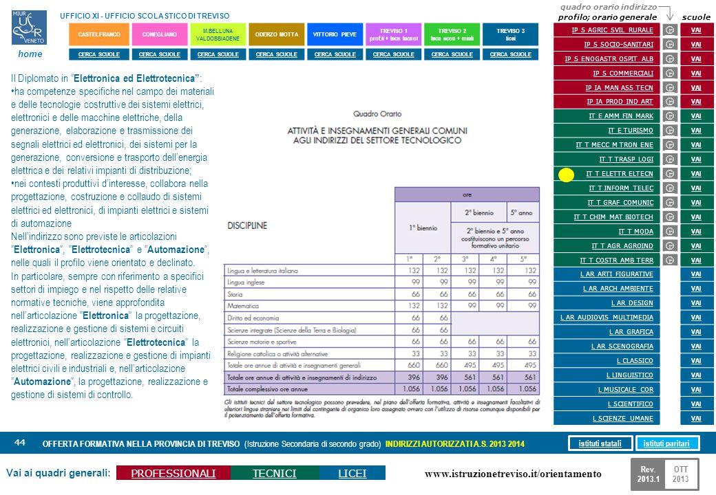 www.istruzionetreviso.it/orientamento 44 Vai ai quadri generali: PROFESSIONALITECNICILICEI OFFERTA FORMATIVA NELLA PROVINCIA DI TREVISO (Istruzione Se