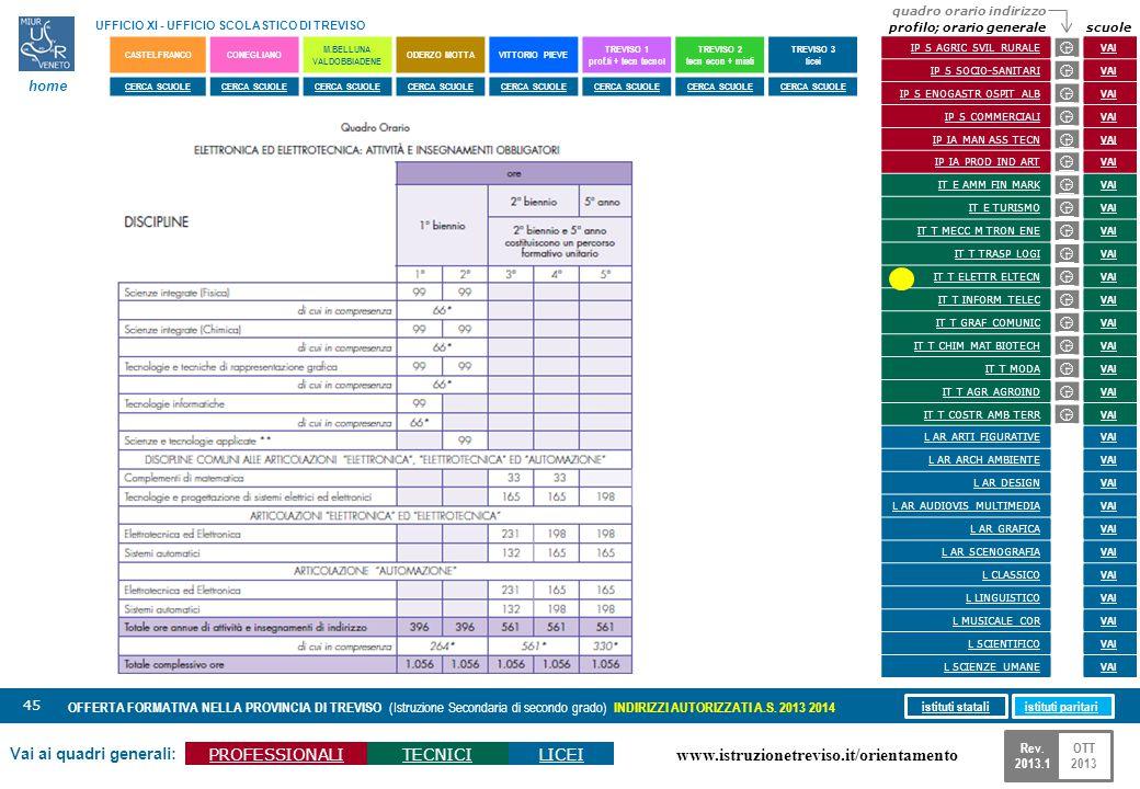 www.istruzionetreviso.it/orientamento 45 Vai ai quadri generali: PROFESSIONALITECNICILICEI OFFERTA FORMATIVA NELLA PROVINCIA DI TREVISO (Istruzione Se