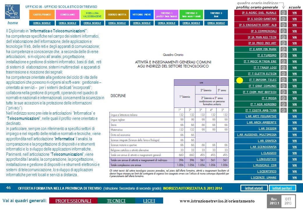 www.istruzionetreviso.it/orientamento 46 Vai ai quadri generali: PROFESSIONALITECNICILICEI OFFERTA FORMATIVA NELLA PROVINCIA DI TREVISO (Istruzione Se