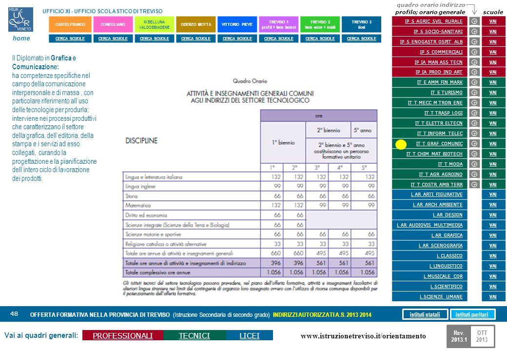 www.istruzionetreviso.it/orientamento 48 Vai ai quadri generali: PROFESSIONALITECNICILICEI OFFERTA FORMATIVA NELLA PROVINCIA DI TREVISO (Istruzione Se